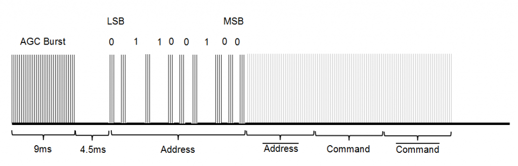 NEC Protocol Details